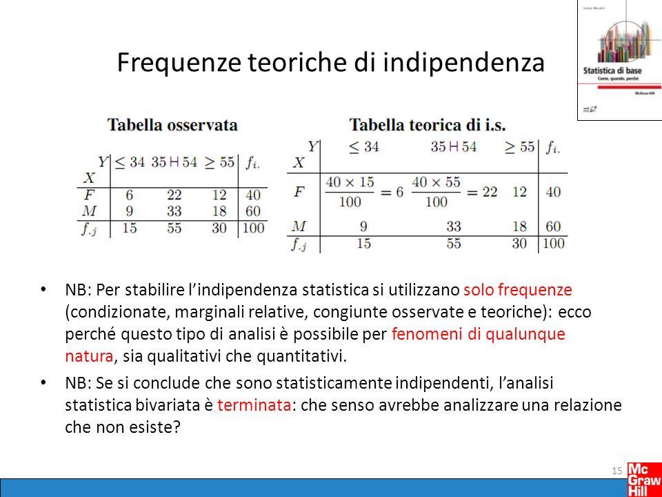Frequenze teoriche di indipendenza
