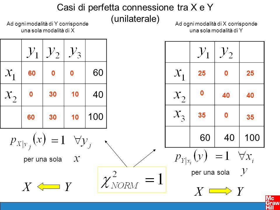 Casi di perfetta connessione tra X e Y (unilaterale)