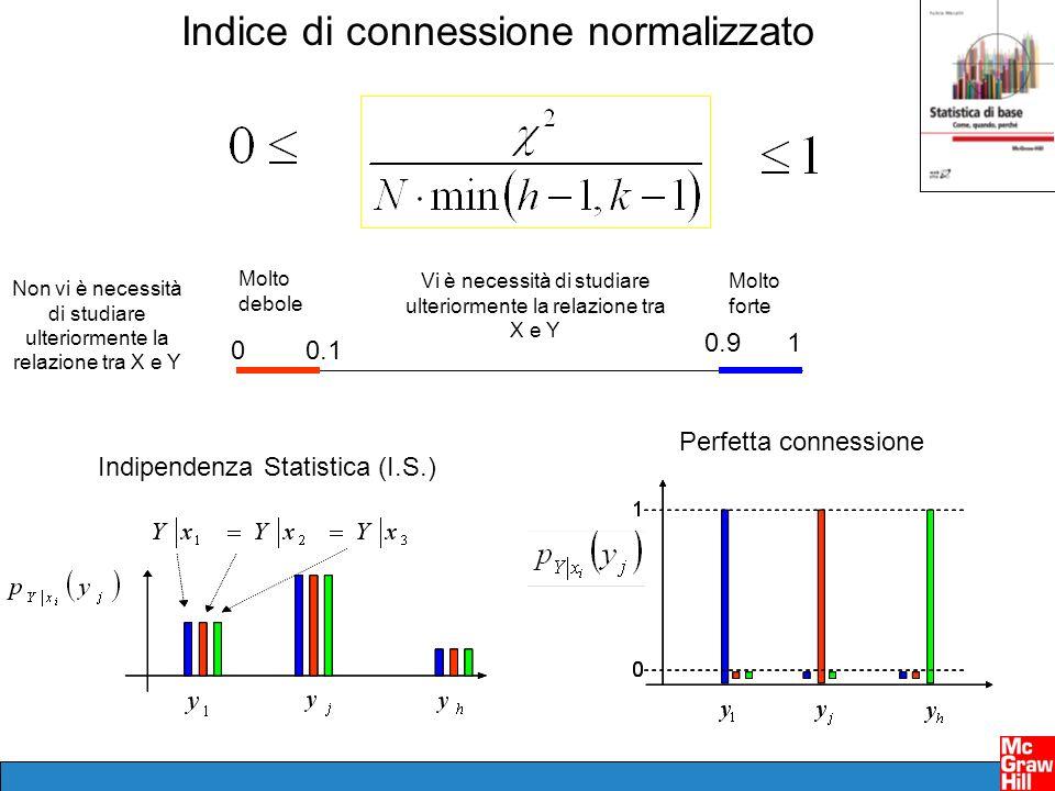 Indice di connessione normalizzato