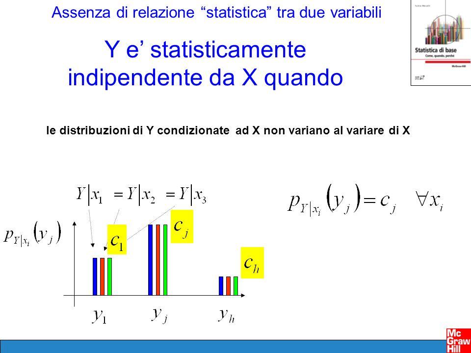 le distribuzioni di Y condizionate ad X non variano al variare di X
