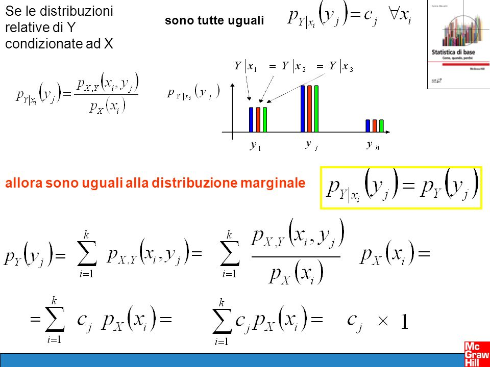 Se le distribuzioni relative di Y condizionate ad X