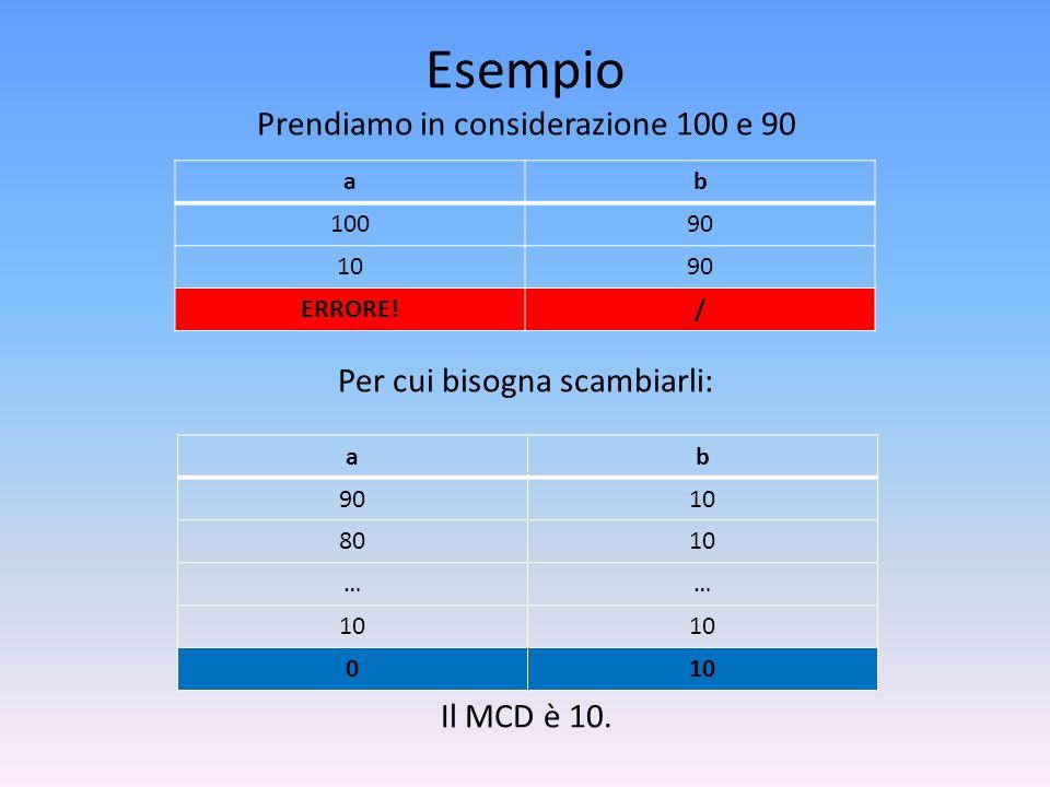Esempio Prendiamo in considerazione 100 e 90 Per cui bisogna scambiarli: Il MCD è 10. a. b. 100.
