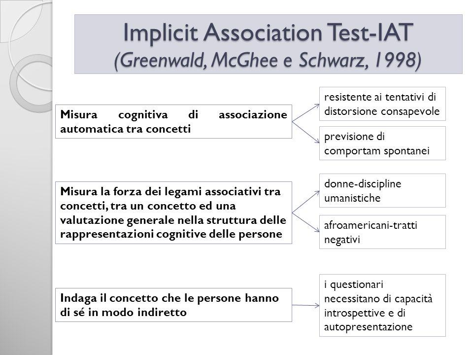 Implicit Association Test-IAT (Greenwald, McGhee e Schwarz, 1998)