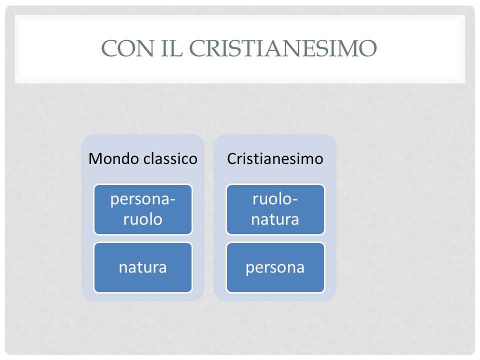 Con il cristianesimo persona-ruolo natura ruolo-natura persona