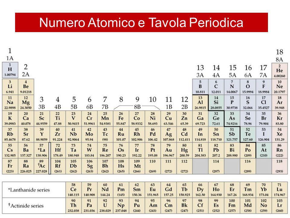 Numero Atomico e Tavola Periodica