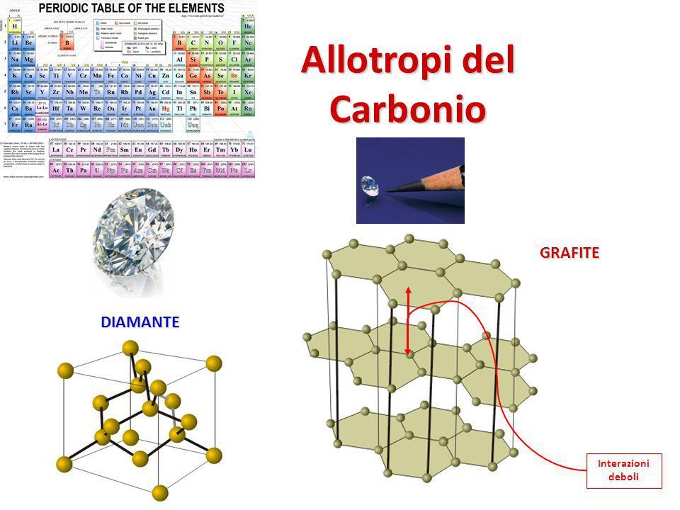 Allotropi del Carbonio