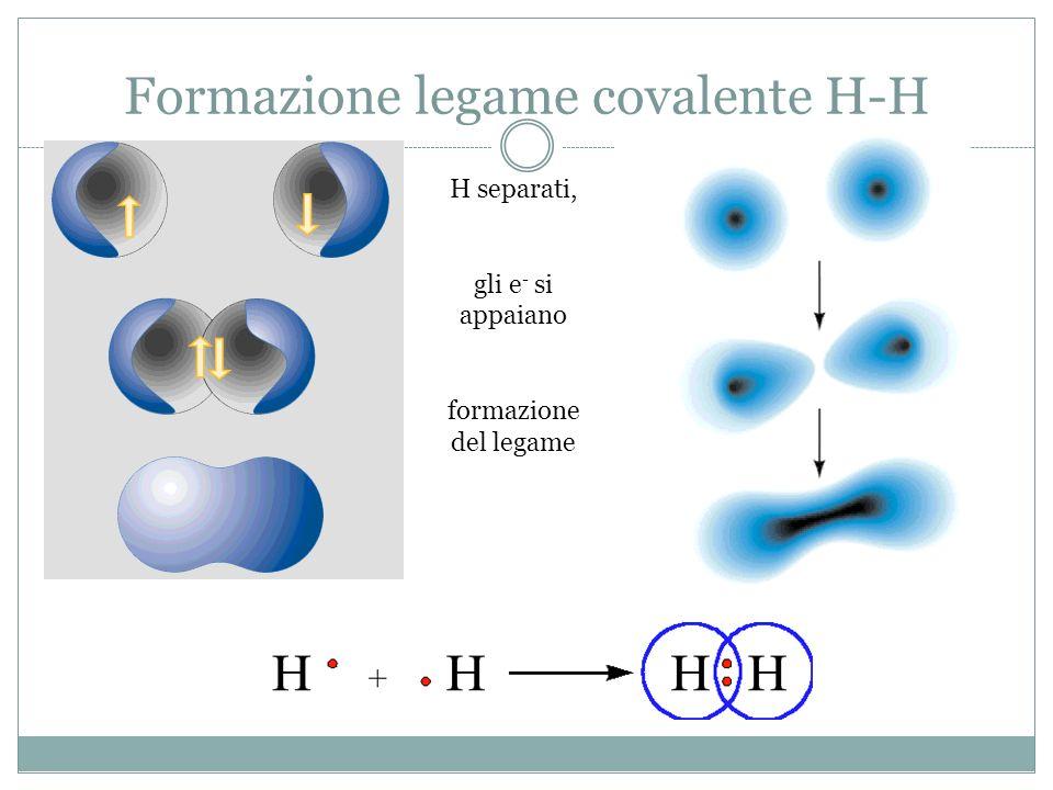 Formazione legame covalente H-H
