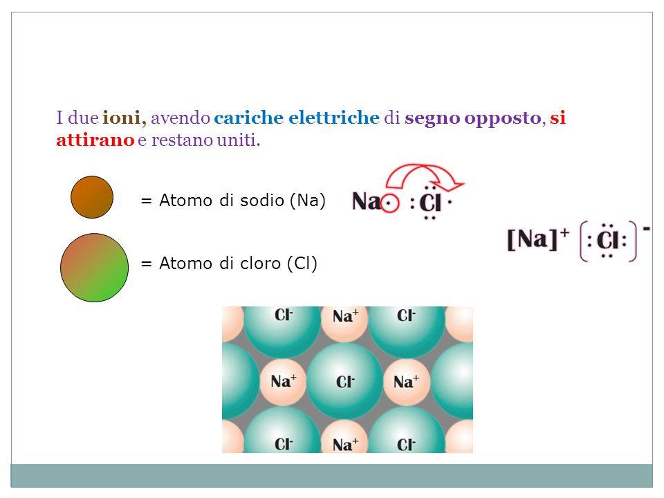 I due ioni, avendo cariche elettriche di segno opposto, si attirano e restano uniti.