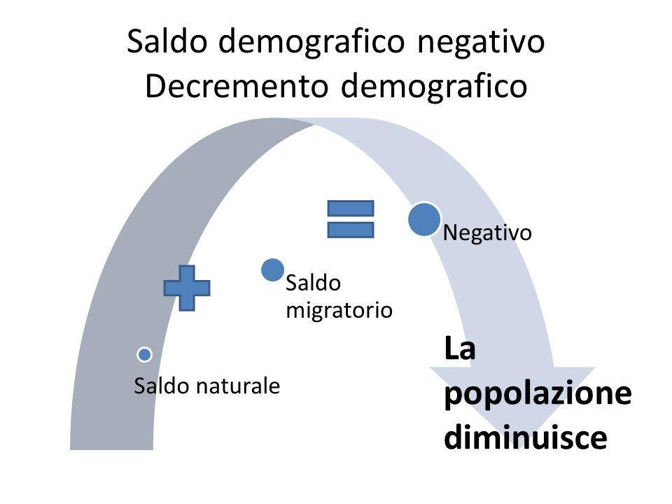 Saldo demografico negativo Decremento demografico