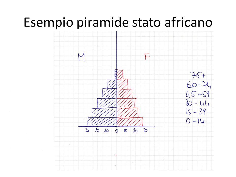 Esempio piramide stato africano