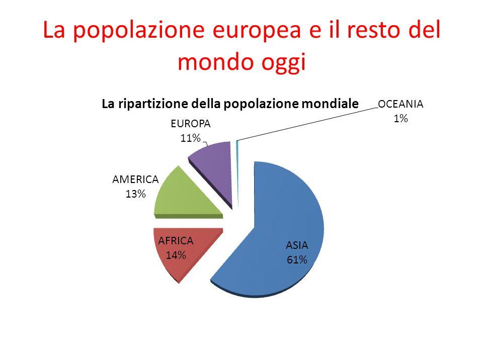 La popolazione europea e il resto del mondo oggi