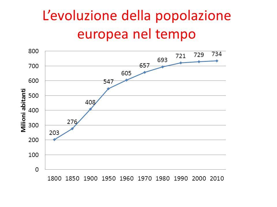L'evoluzione della popolazione europea nel tempo