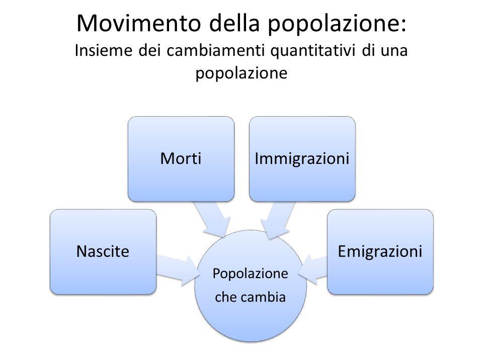 Movimento della popolazione: Insieme dei cambiamenti quantitativi di una popolazione