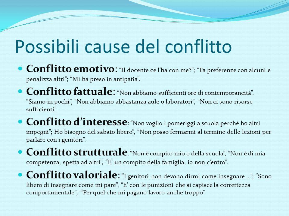 Possibili cause del conflitto