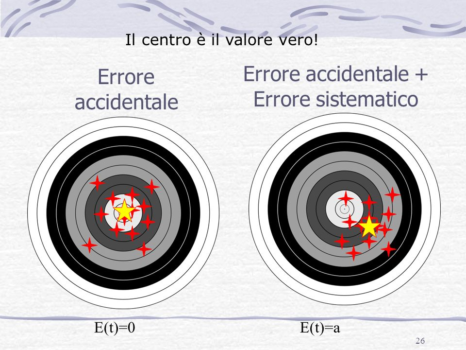 Errore accidentale + Errore sistematico