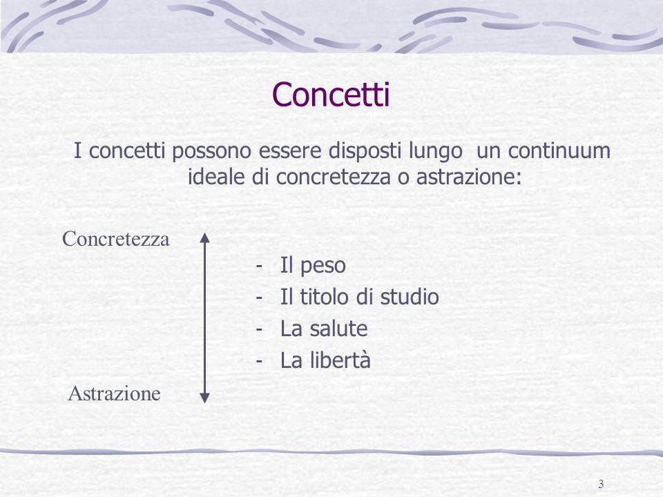 Concetti I concetti possono essere disposti lungo un continuum ideale di concretezza o astrazione: