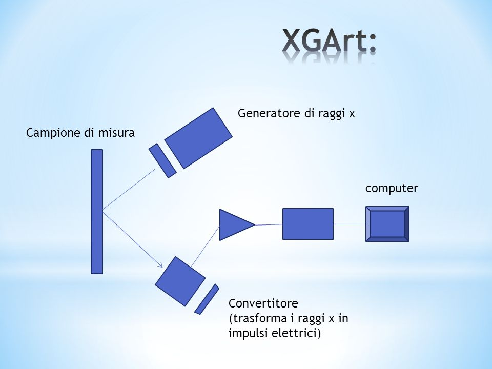 XGArt: Generatore di raggi x Campione di misura computer Convertitore