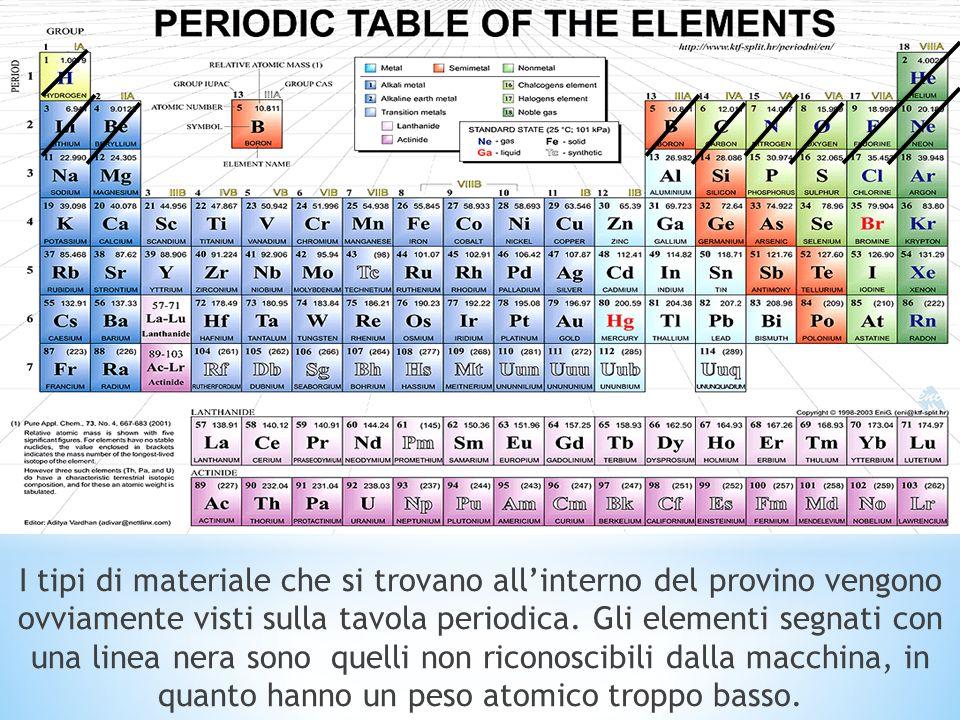 I tipi di materiale che si trovano all'interno del provino vengono ovviamente visti sulla tavola periodica.