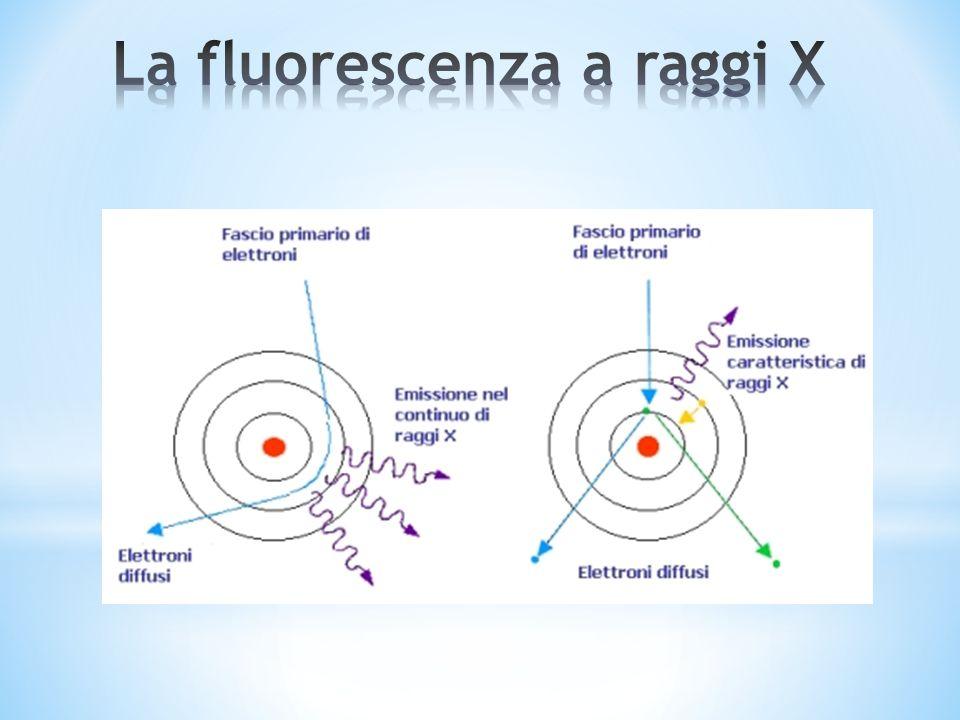 La fluorescenza a raggi X