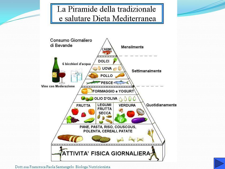Dott.ssa Francesca Paola Santangelo Biologa Nutrizionista