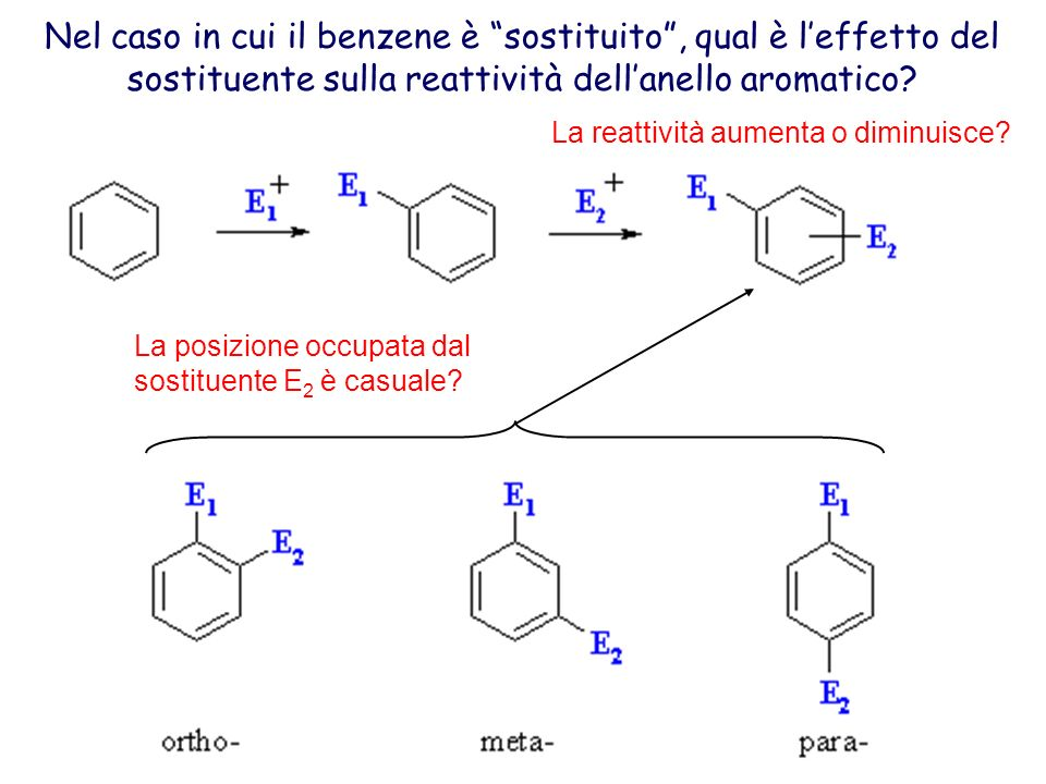 Nel caso in cui il benzene è sostituito , qual è l'effetto del sostituente sulla reattività dell'anello aromatico