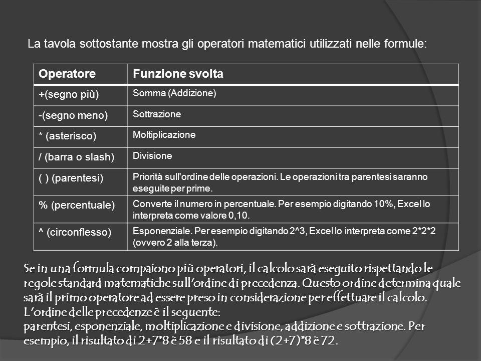 La tavola sottostante mostra gli operatori matematici utilizzati nelle formule: