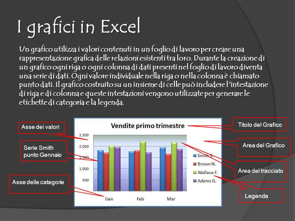 I grafici in Excel