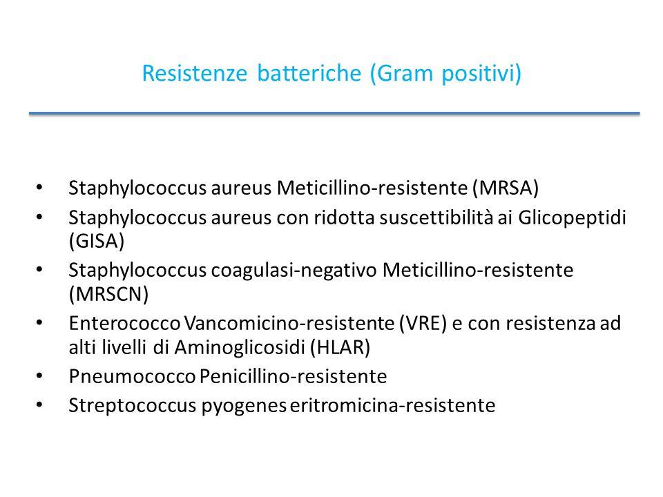 Resistenze batteriche (Gram positivi)