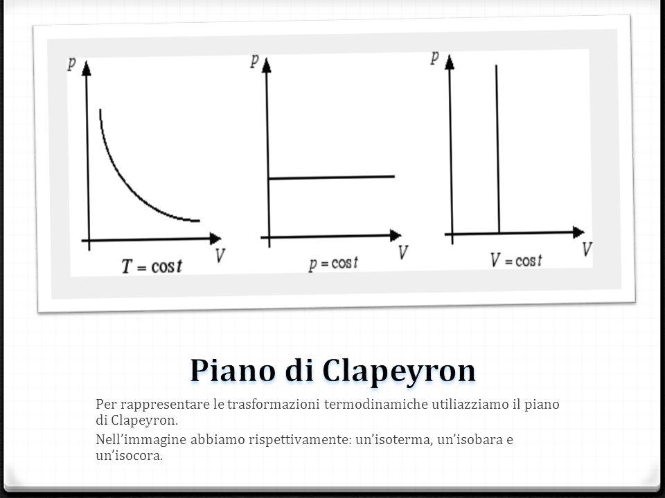 Piano di Clapeyron Per rappresentare le trasformazioni termodinamiche utiliazziamo il piano di Clapeyron.