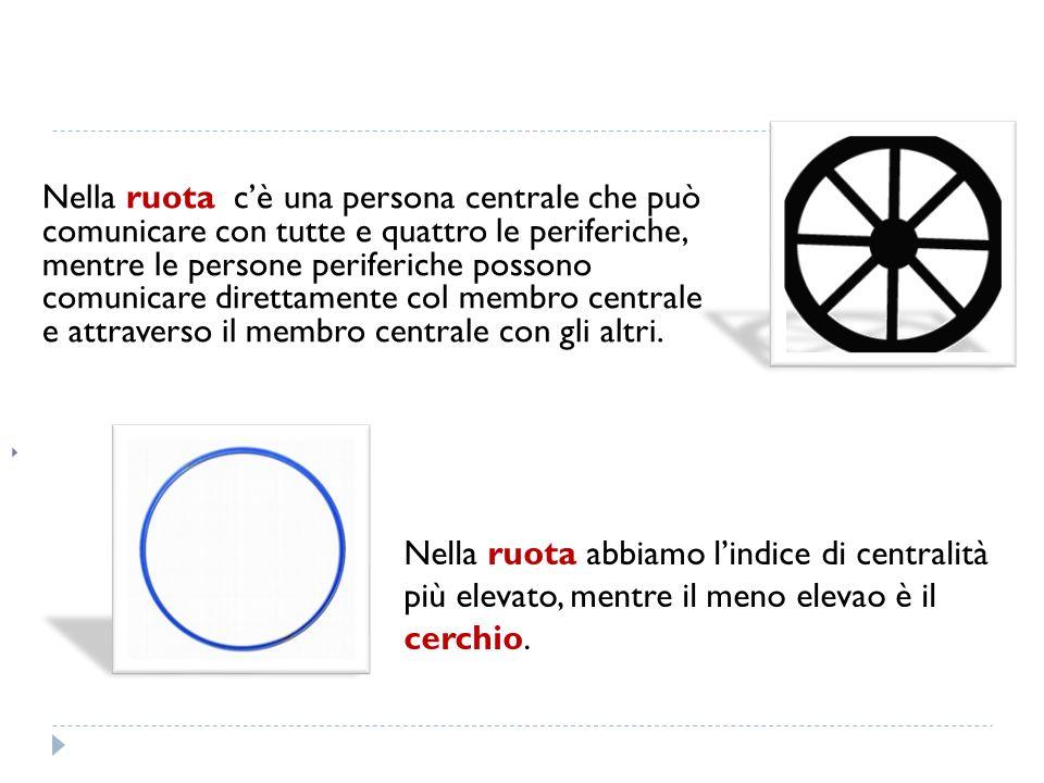 Nella ruota c'è una persona centrale che può comunicare con tutte e quattro le periferiche, mentre le persone periferiche possono comunicare direttamente col membro centrale e attraverso il membro centrale con gli altri.