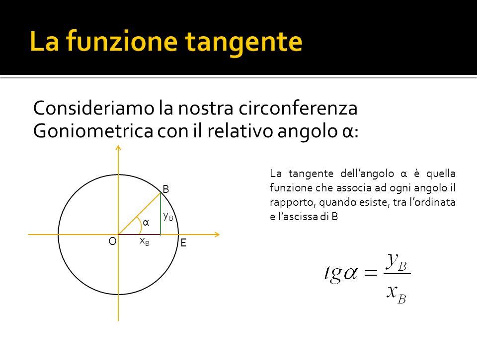 La funzione tangente Consideriamo la nostra circonferenza Goniometrica con il relativo angolo α: O.