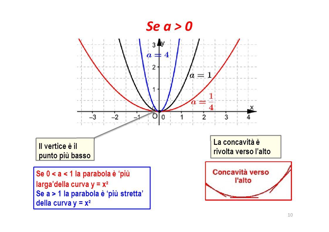 Se a > 0 La concavità è rivolta verso l'alto