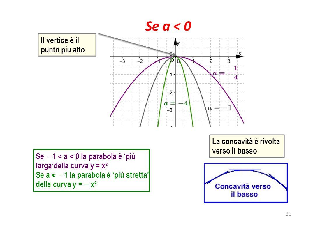 Se a < 0 Il vertice è il punto più alto La concavità è rivolta