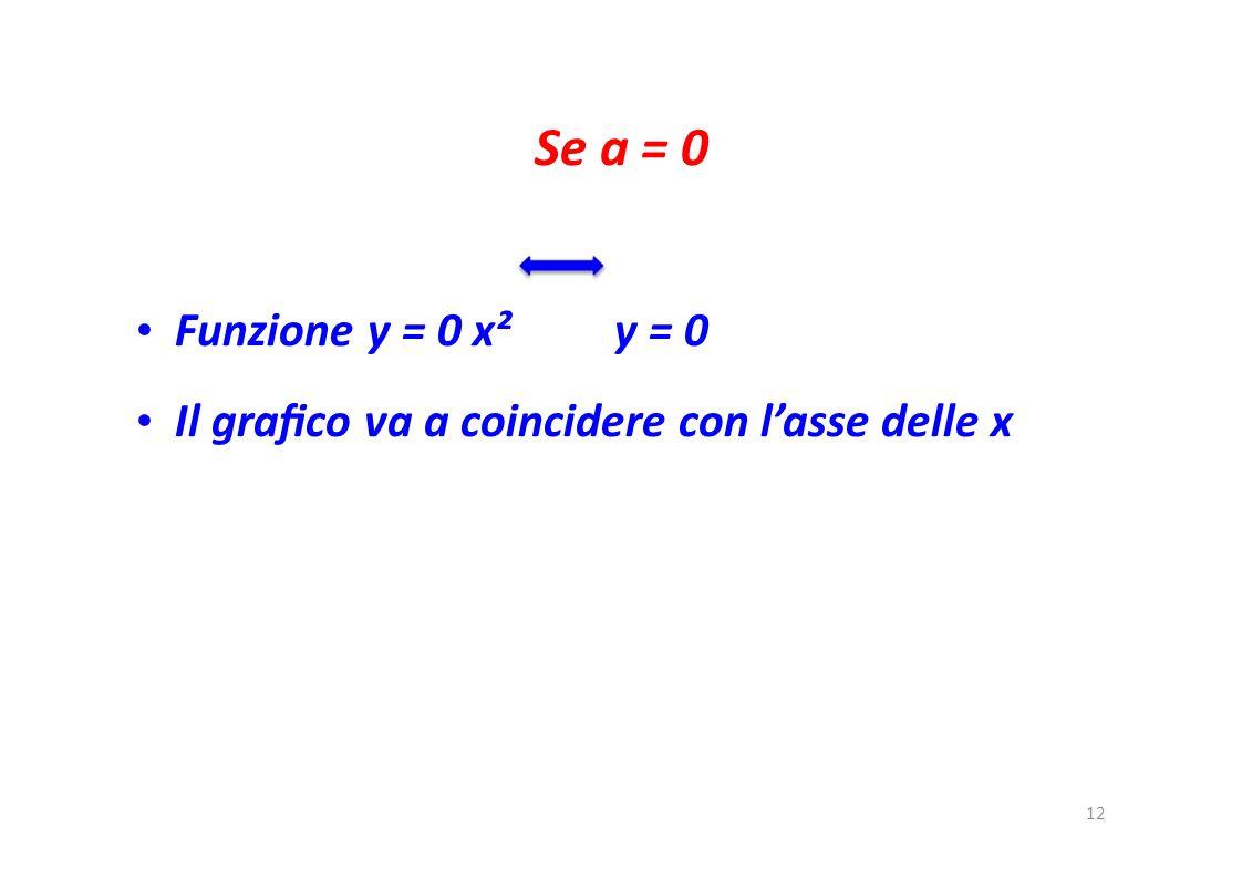 • Il grafico va a coincidere con l'asse delle x