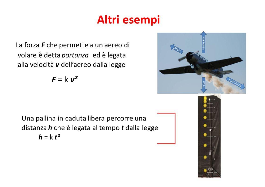 Altri esempi F = k v² La forza F che permette a un aereo di