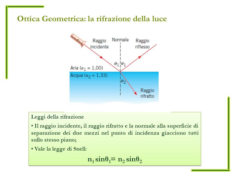 Ottica Geometrica: la rifrazione della luce