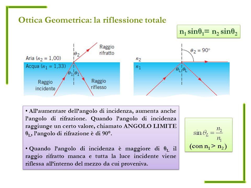 Ottica Geometrica: la riflessione totale