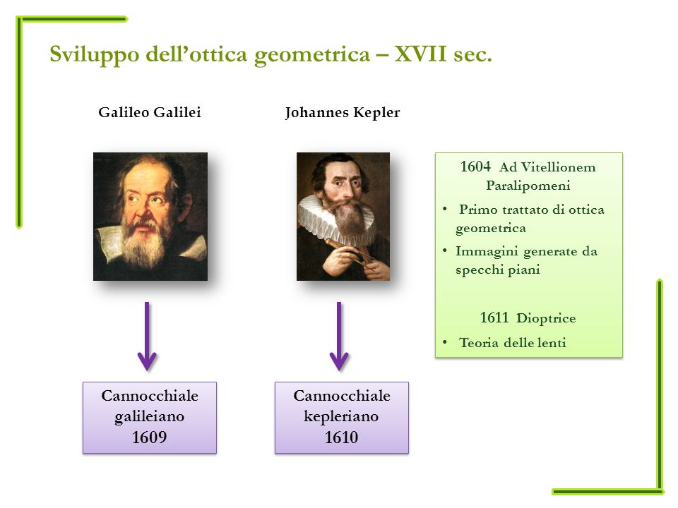 scientific method and galileo By bernicestratcd hy i rnfsi kohn the scientific method the scientific met.