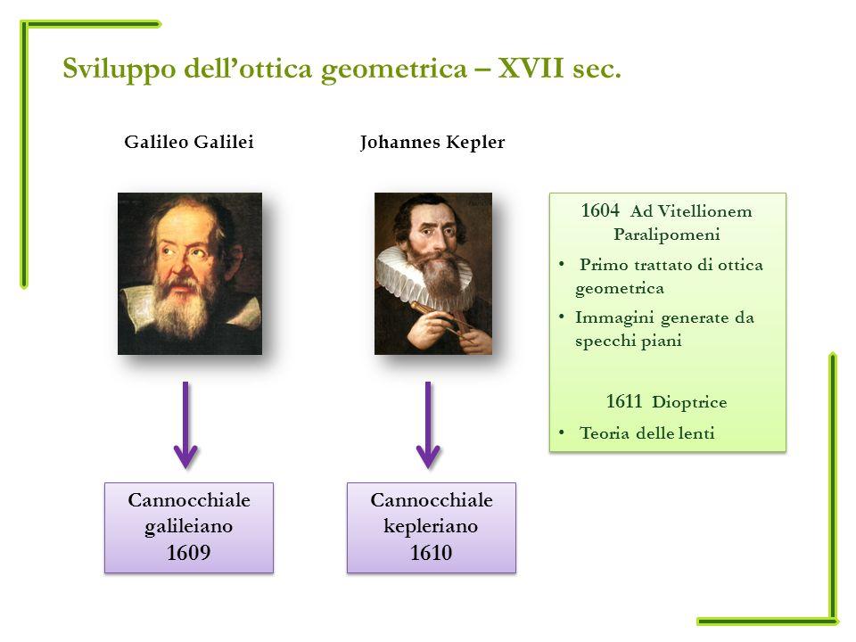 Sviluppo dell'ottica geometrica – XVII sec.