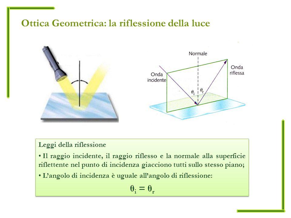 Ottica Geometrica: la riflessione della luce