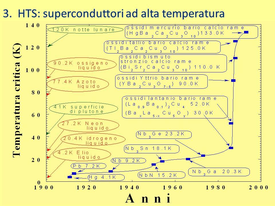 3. HTS: superconduttori ad alta temperatura