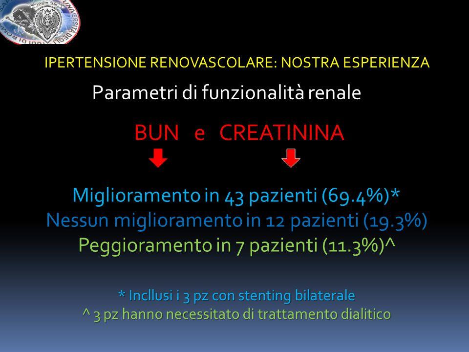 BUN e CREATININA Parametri di funzionalità renale