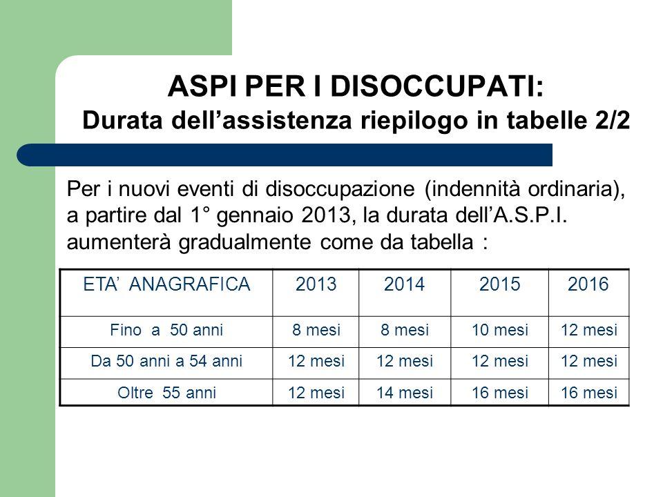 ASPI PER I DISOCCUPATI: Durata dell'assistenza riepilogo in tabelle 2/2