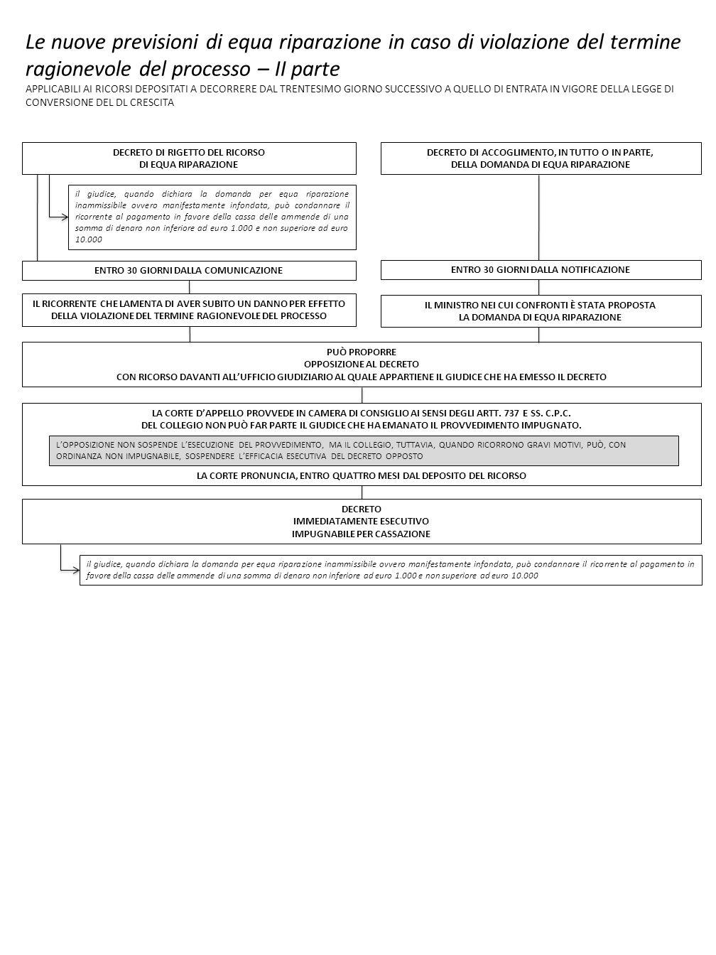 Le nuove previsioni di equa riparazione in caso di violazione del termine ragionevole del processo – II parte