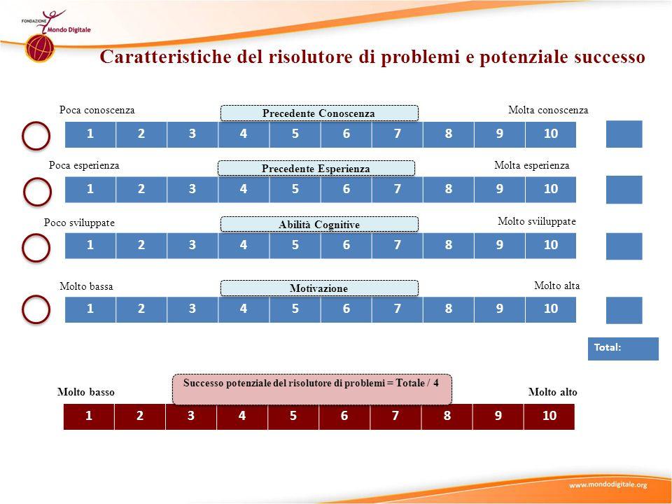 Caratteristiche del risolutore di problemi e potenziale successo