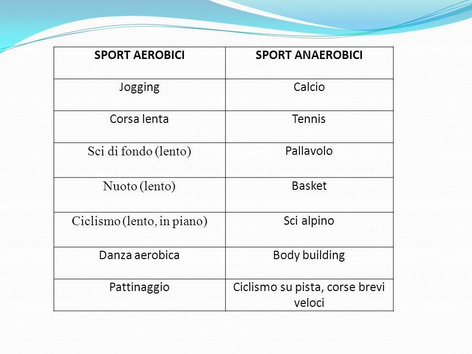 SPORT AEROBICI SPORT ANAEROBICI
