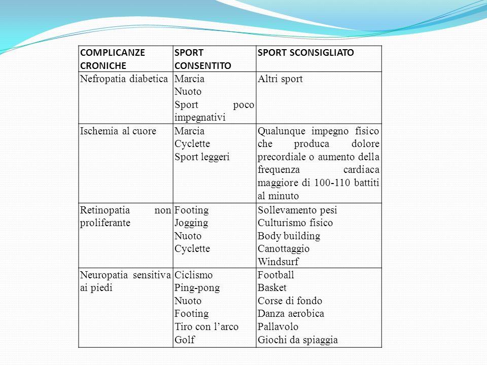COMPLICANZE CRONICHE SPORT CONSENTITO. SPORT SCONSIGLIATO. Nefropatia diabetica. Marcia. Nuoto.