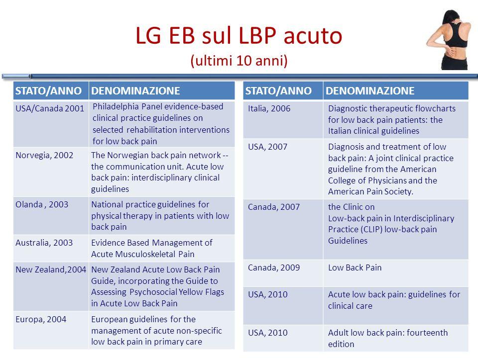 LG EB sul LBP acuto (ultimi 10 anni)