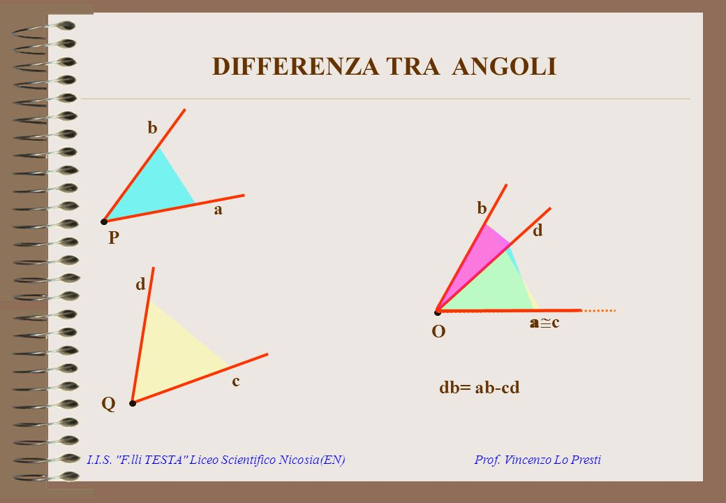 DIFFERENZA TRA ANGOLI P a b Q c d b d a ac O db= ab-cd