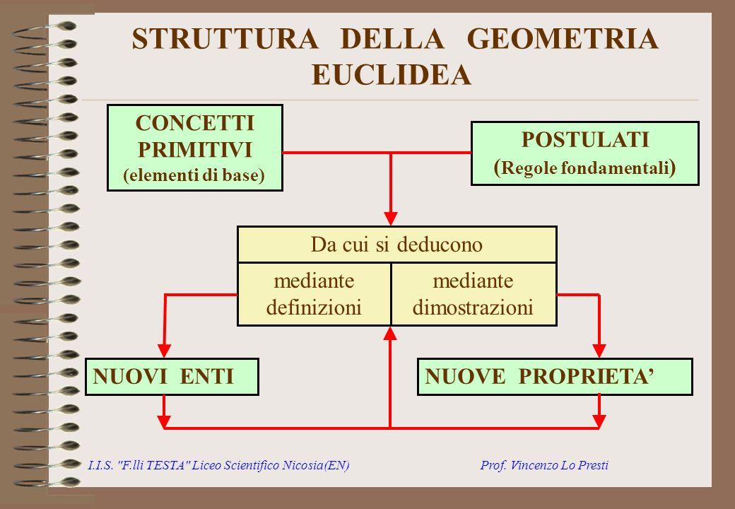 STRUTTURA DELLA GEOMETRIA EUCLIDEA